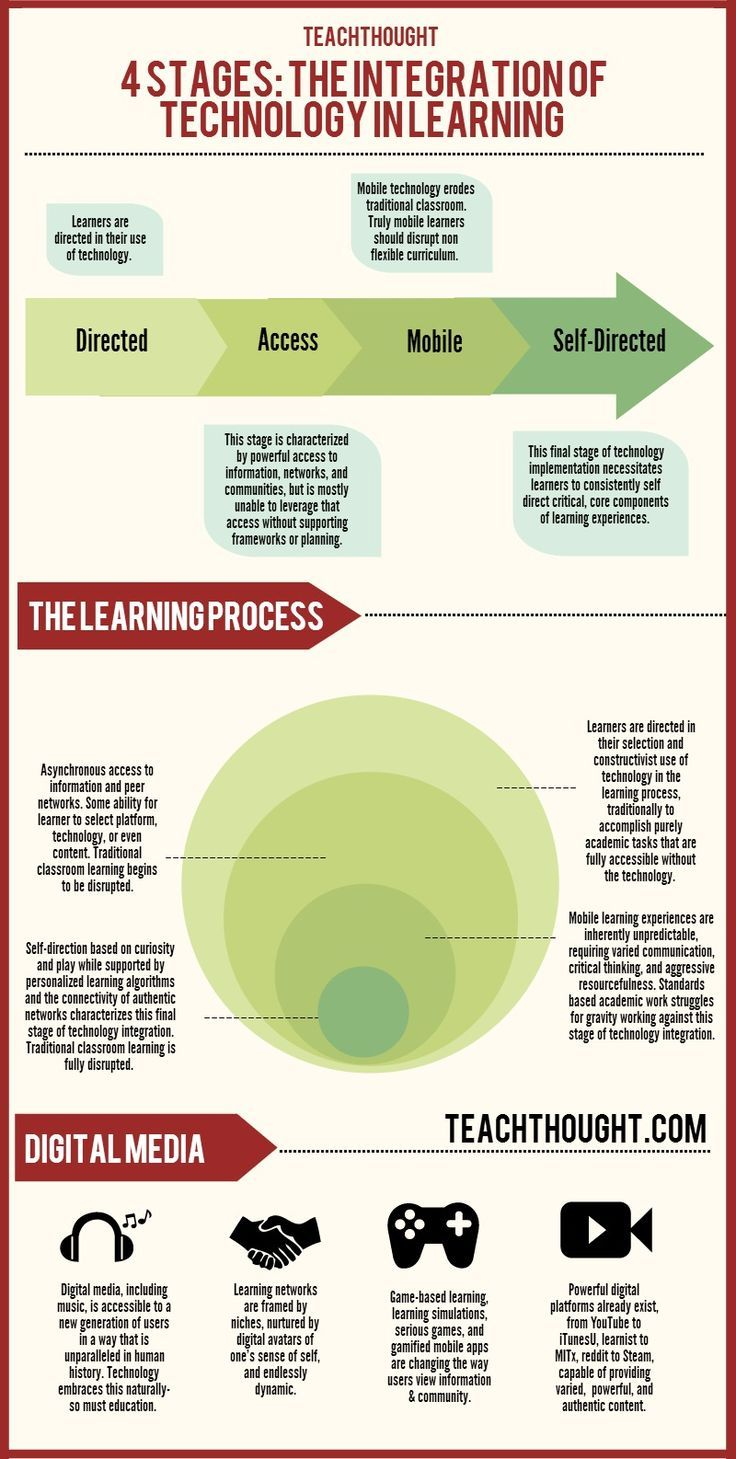 The 4 Stages Of Technology Integration In Education Learning Technology Technology Integration Instructional Technology