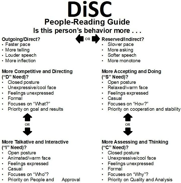 Pin by Jane Austen on INFJ Pinterest Disc assessment, Personal - needs assessment example