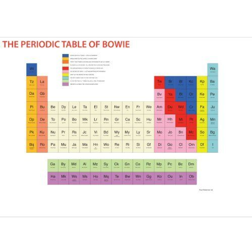 The Periodic Table of Bowie Print||RHFPR