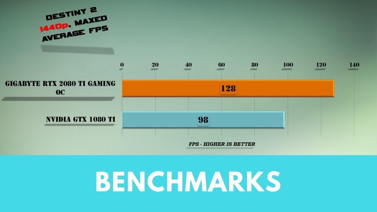 Gigabyte RTX 2080 Ti GAMING OC vs GTX 1080 Ti Benchmarks