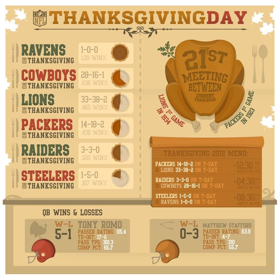 Uh Oh The Nfl Shared An Infographic Image On Thanksgiving That Had Thanksgiving Menu 2012 On Thanksgiving Day Football Thanksgiving Infographic Nfl Ravens