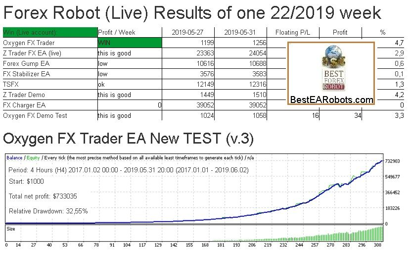 Forex Robot Live Results Of One 2019 22 Week