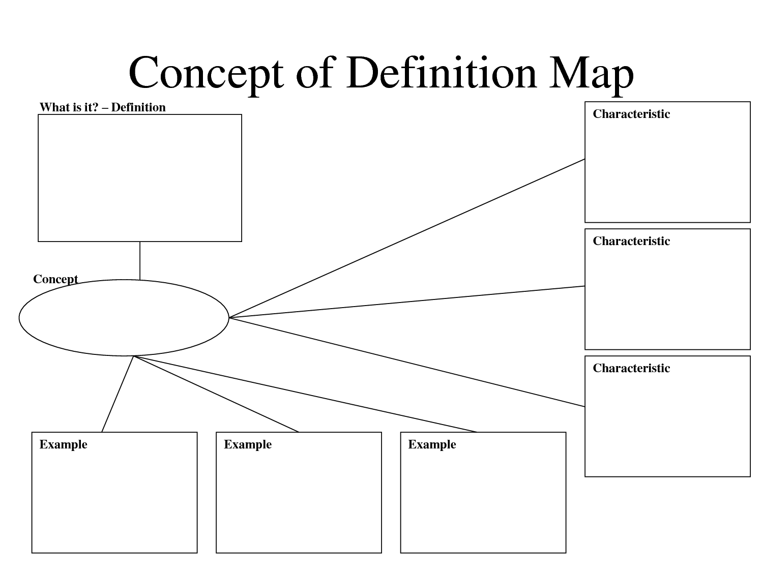 Free Printable Concept Map