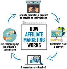 Pin On Affiliate Marketing For Seniors And Retirees