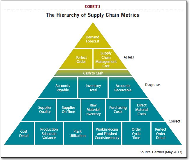 Gartner S 2013 Supply Chain Top 25 Learning From The Industry Leaders Supply Chain Infographic Supply Chain Jobs Supply Chain