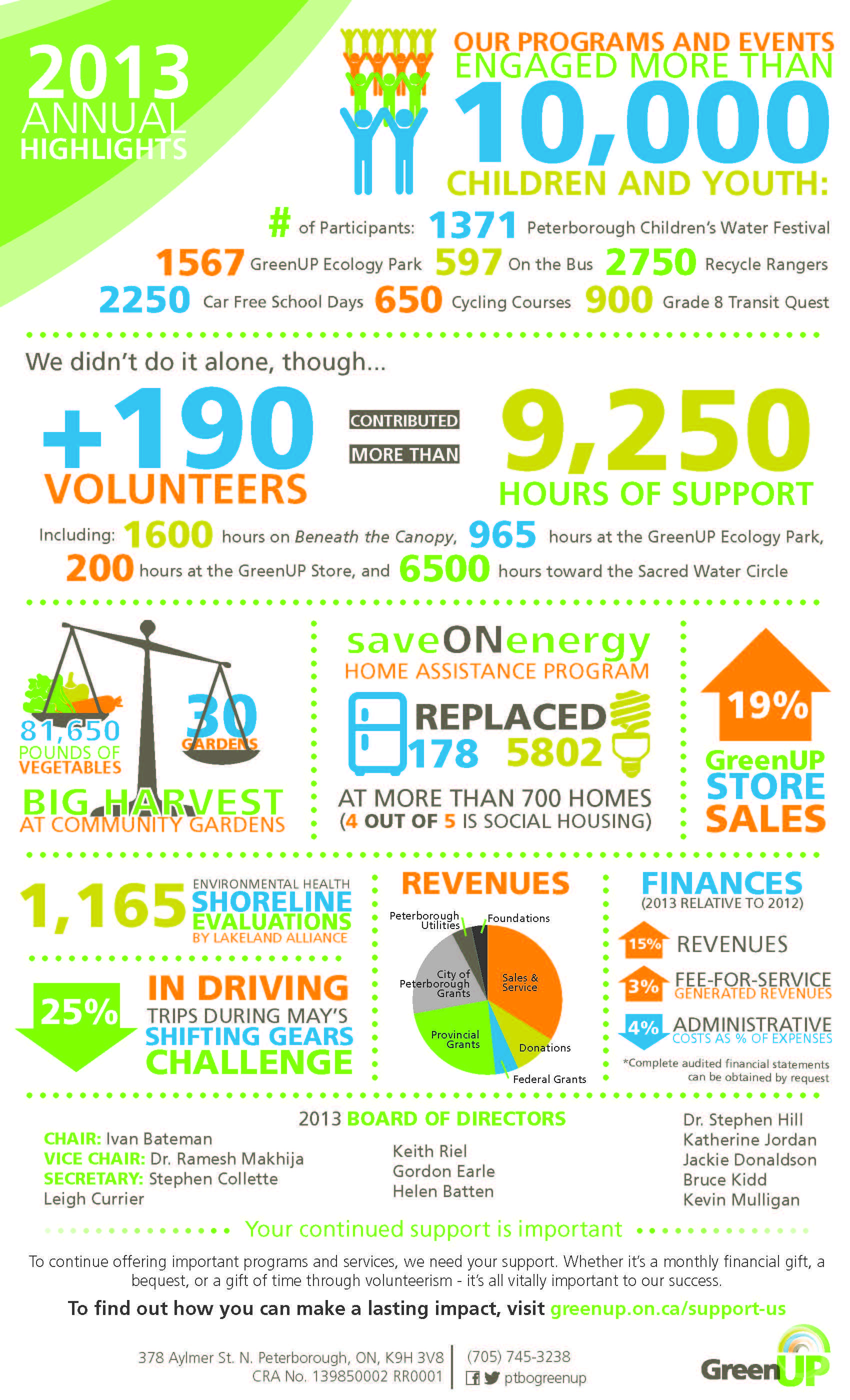 How This Nonprofit Created a GameChanging Annual Report Infographic  Work Ideas  Nonprofit