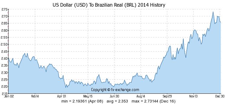 Brazil Real Usd