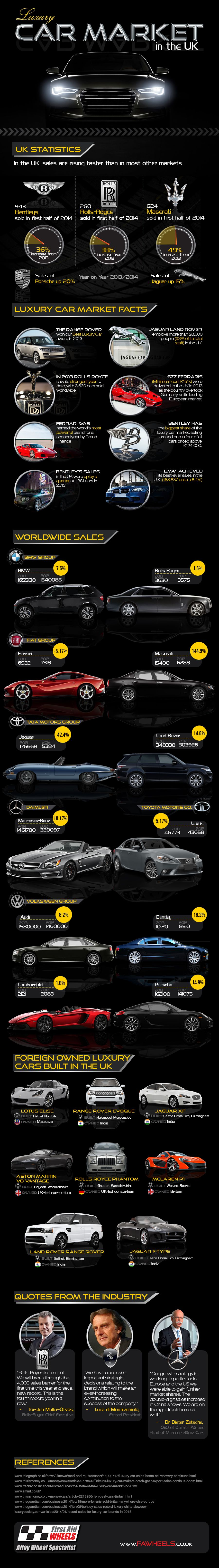 Luxury Car Market Growth In The Uk Infographic Luxury Automotive Luxury Cars
