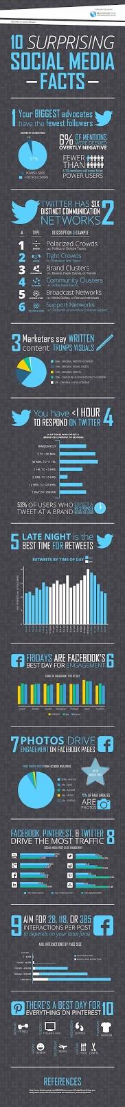 10 hechos sorprendentes de Social Media que tal vez desconoces