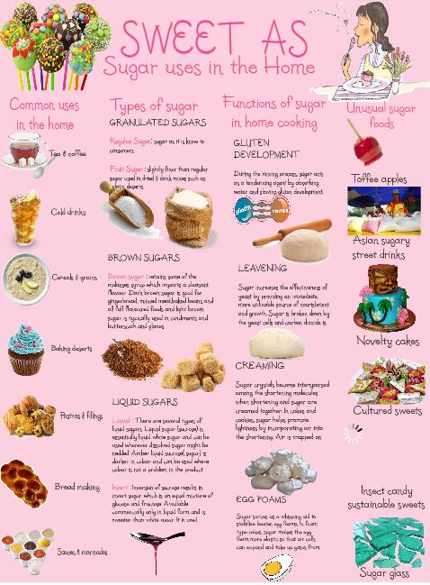 Types Of Food Names Food Ideas