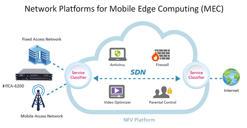 Network Platforms For Mobile Edge Computing Https Www Lanner America Com Blog 5 Examples Nfv Use Cloud Computing Technology Network Infrastructure Computer