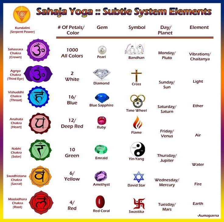The Subtle Body Elements Chart The Subtle System Pinterest Sahaja Yoga Chakra Sahaja Yoga Meditation