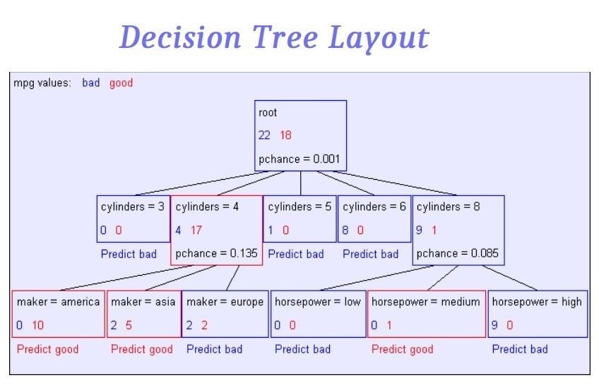 Decision Tree Templates 17 Free Printable Word Excel Pdf Formats Algorithms Designs Charts Diagrams T In 2020 Decision Tree Tree Templates Learning Template