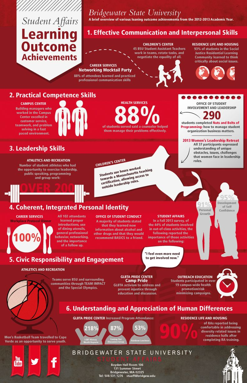 Student Learning Infographic Student