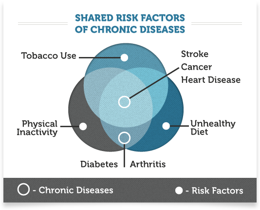 Venn Diagram That Illustrates That The Chronic Diseases Stroke