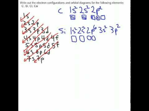 How To Write Electron Configurations And Orbital Diagrams Electron Configuration Chemistry Classroom Teaching Chemistry