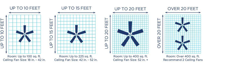 Ceiling Fan Room Size Chart In 2020 Ceiling Fan Size Ceiling Fan Ceiling Fan Makeover