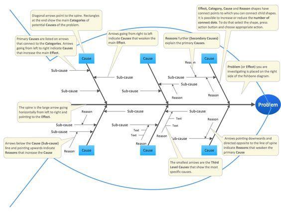fishbone diagram template example 2 fishbone diagram educational template - Example Of A Fishbone Diagram