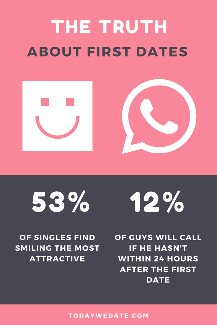 First call online dating
