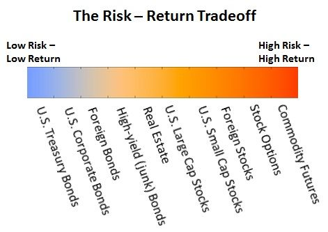 Personal finance option strategy