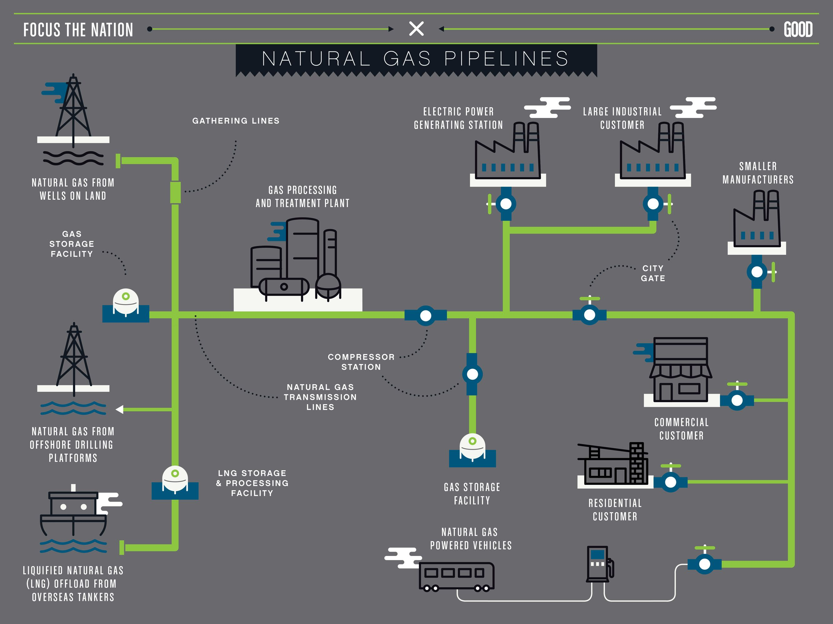 Infographic How Do Natural Gas Pipelines Work