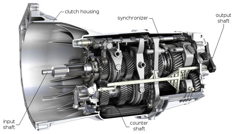 In A Power Transmission System Transmission Is A Machine