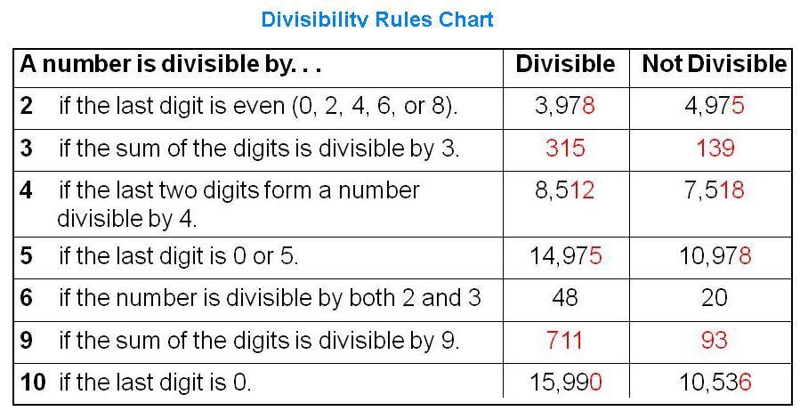 Divisibility Rules Divisibility Rules Divisibility Rules Worksheet Divisibility Rules Chart