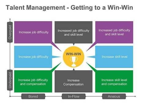 Win-Win Talent Management Strategy Leadership Scoopit HR - succession planning template