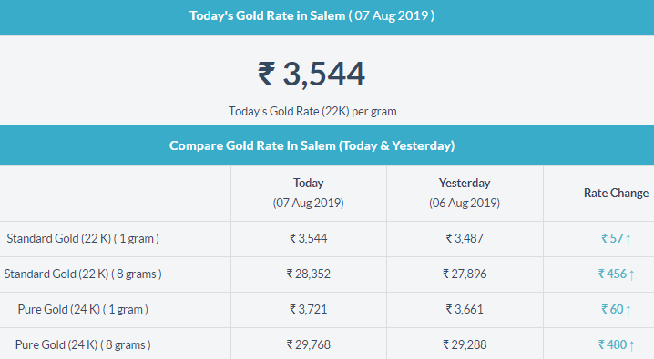 Today Gold Rate In Salem Today Gold Rate Gold Rate Gold Rate In India