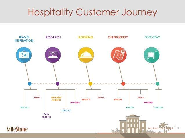 Customer Journey Map For Hotels Source Images Slidesharecdn Com