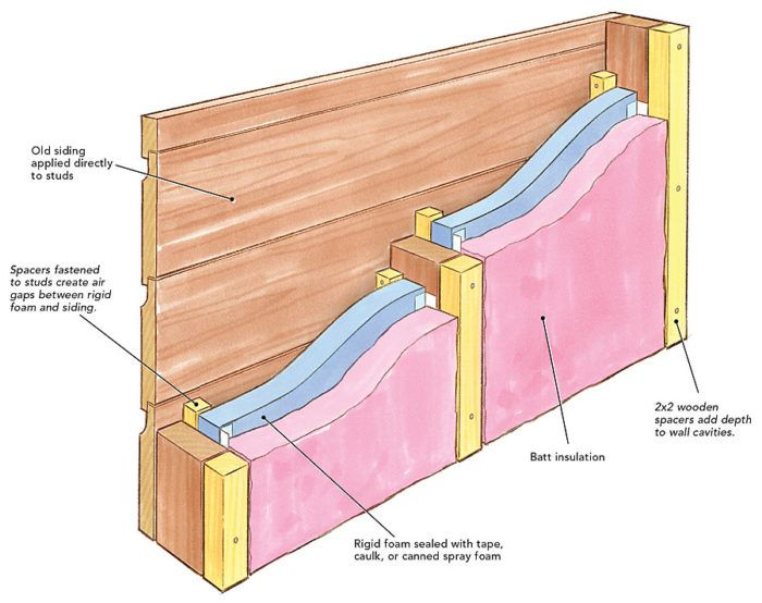 Fine Homebuilding Insulating An Old House Wall Insulation Rigid Foam Insulation Insulating A Shed