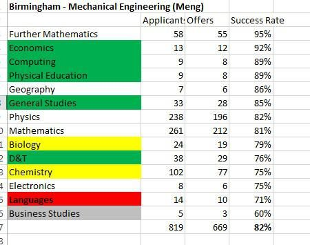 What A Level Subjects Do Russell Group Universities Prefer