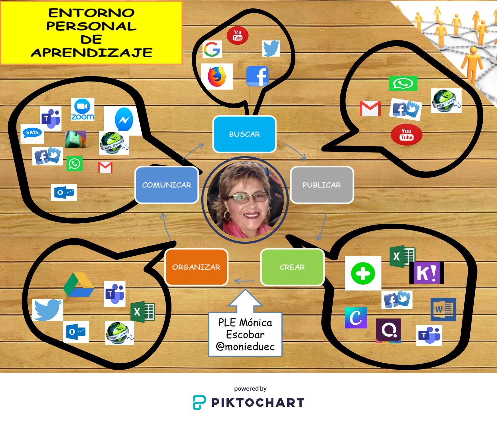 60 Ideas De Tarea Redes Sociales Contabilidad Y Finanzas Contaduria Y Finanzas Enseñanza Aprendizaje