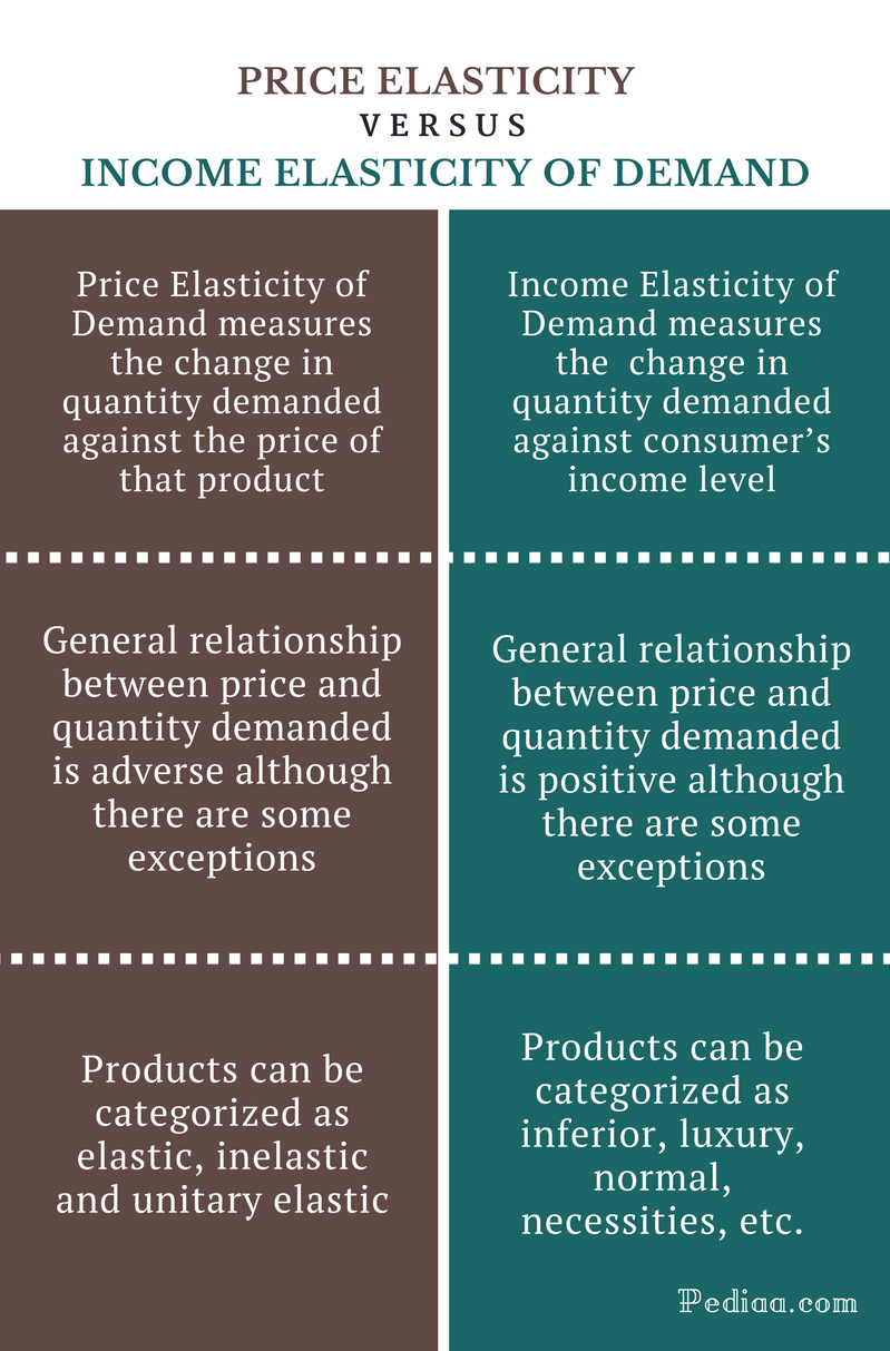 Distinguish Between Price Elasticity And Income Elasticity Of