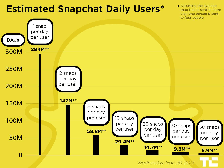Users snapchat Snapchat was