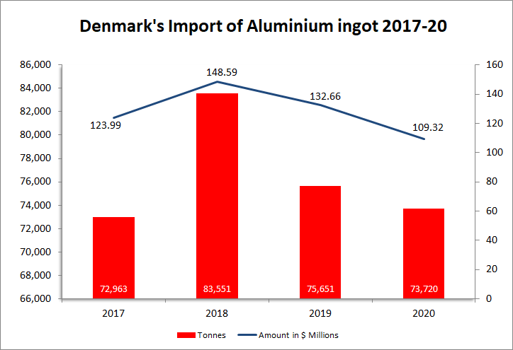 Denmark Is One Of The Most Prominent Scandinavian Nations And An Important Part Of The European Union Since 1973 The C In 2020 Purchasing Power Parity Aluminium Ingot