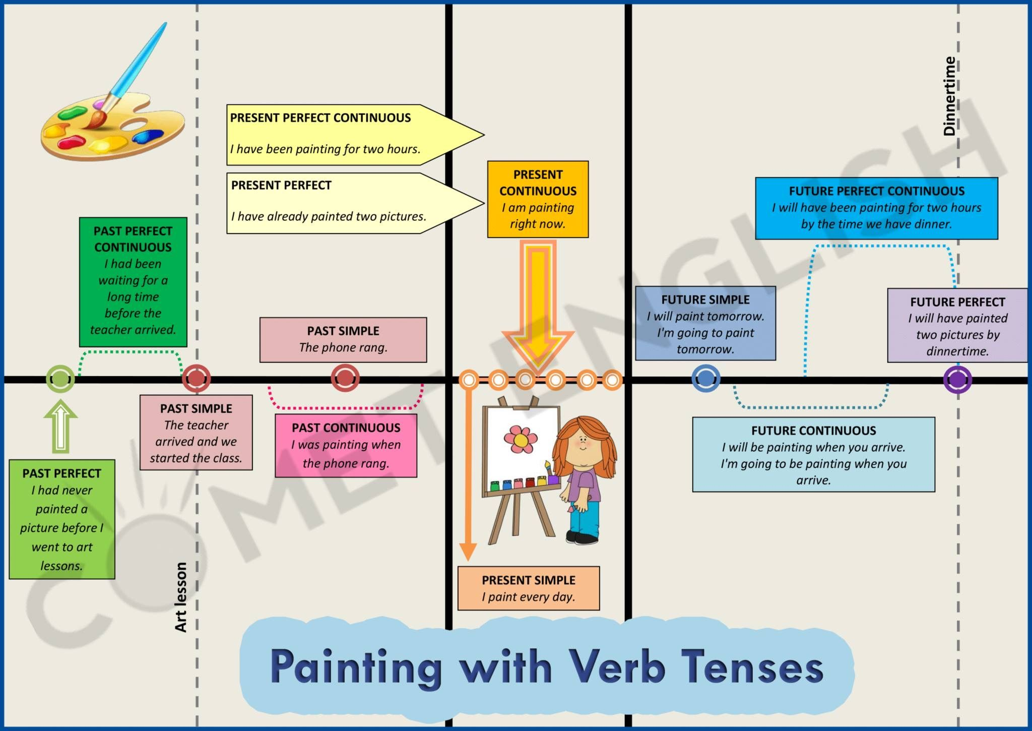Painting With Verb Tenses Imparare Inglese Grammatica Inglese