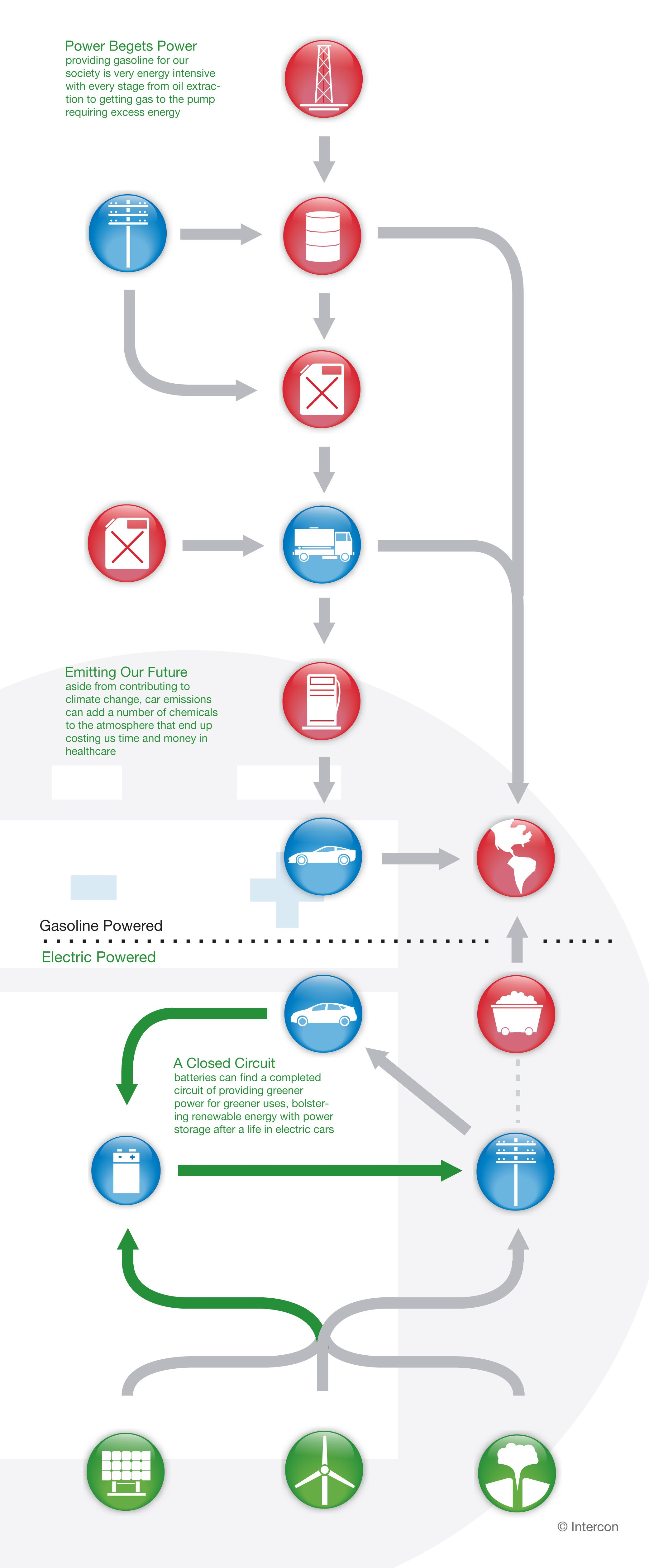 Electric Car Battery Lifecycle Lifecycle Diagrams Electric Cars