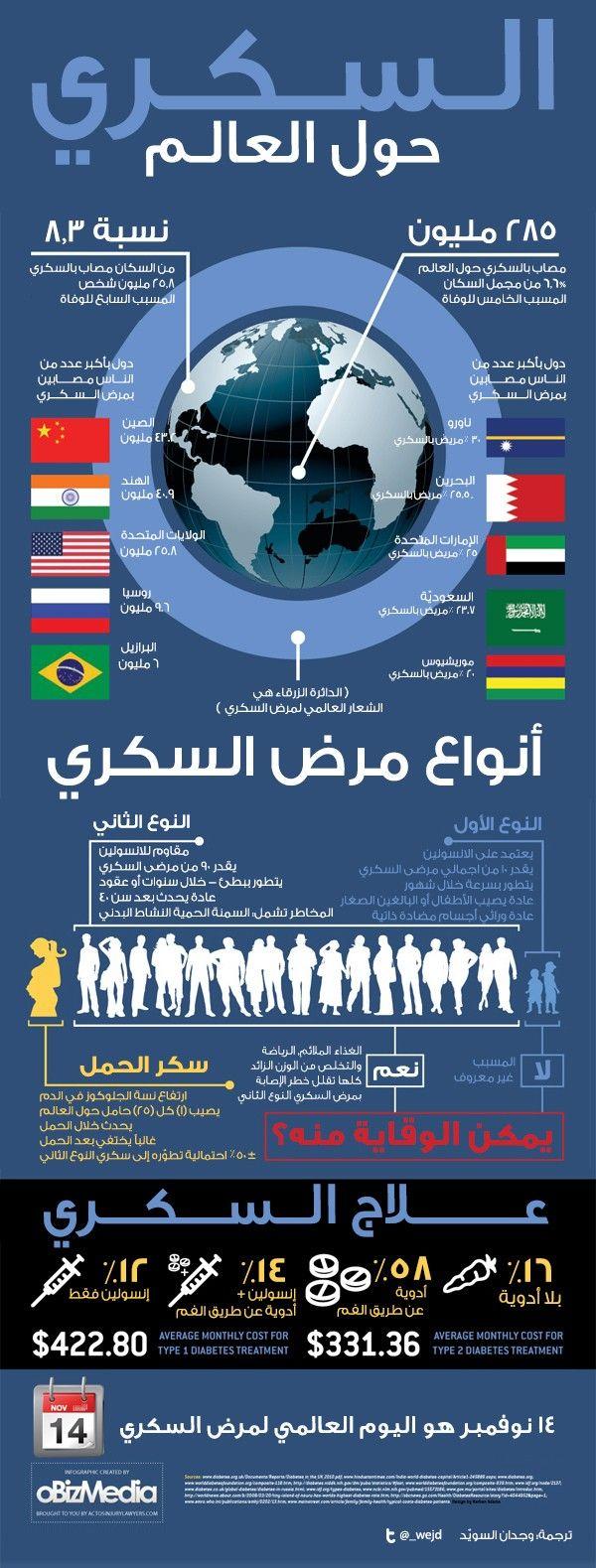 السكري حول العالم انفوجرافيك في بياني 1200 Calorie Diet Plan Medical Information Health