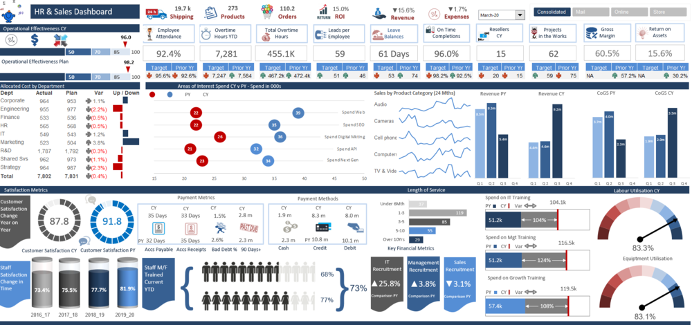 Human Resources And Sales Dashboard Dashboard Examples Finance Dashboard Excel Dashboard Templates