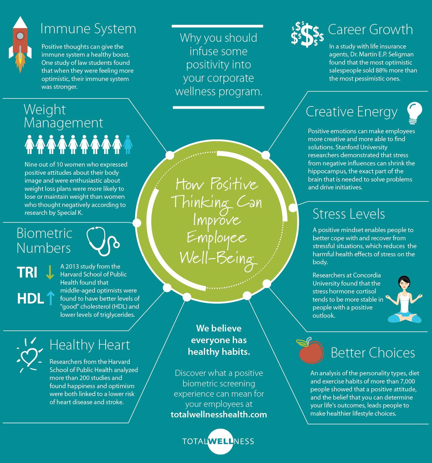 8 Ways Positive Thinking Can Improve Employee Well Being Infographic