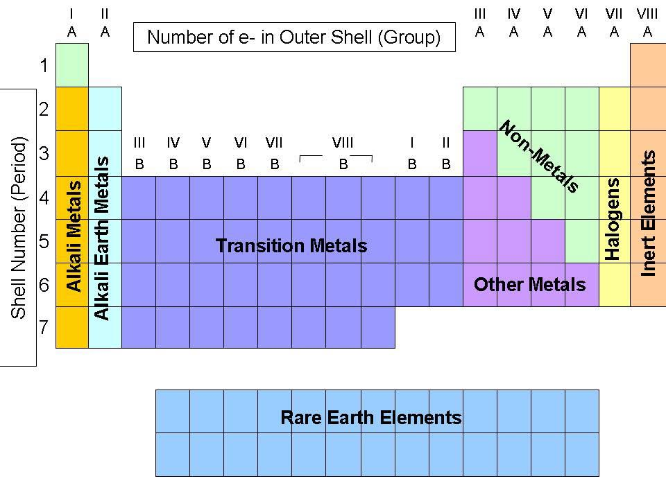 Classification hardness mineral 1 talc 2 gypsum 253 gold silver the periodic table grouping elements by atomic structure urtaz Choice Image