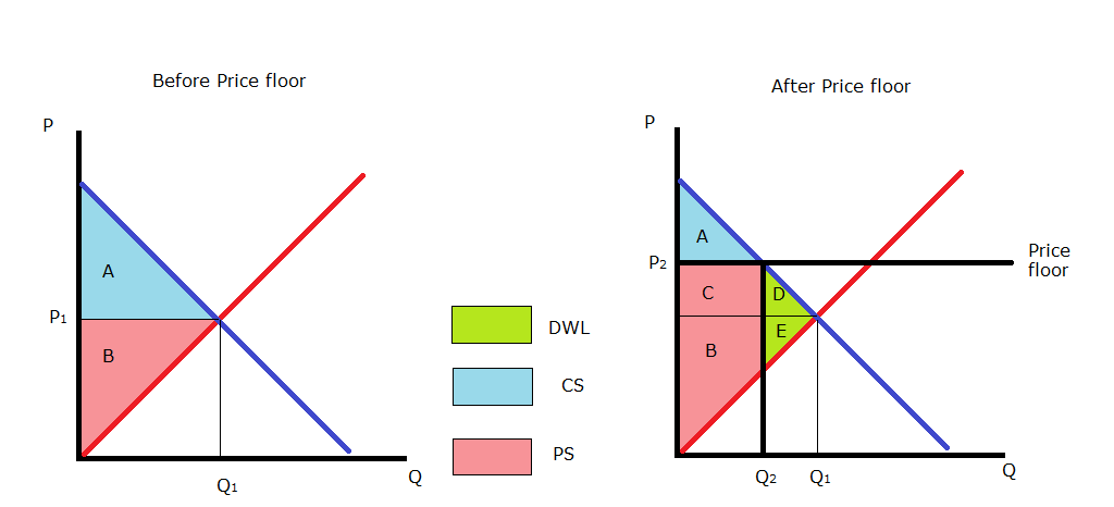 How Price Floors Reduce Social Surplus Mathematics Chart Economics