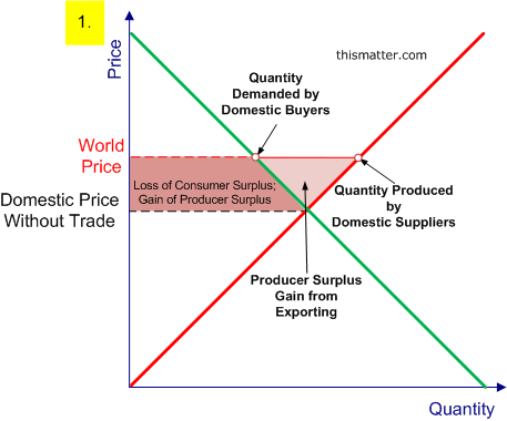 A Graph Showing The Gain Of Producer Surplus From Exporting Teaching Economics Economics Lessons Economics