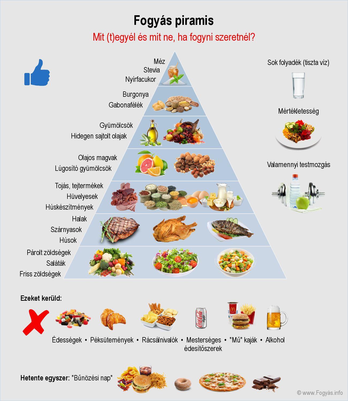 kiegyensúlyozott heti étrend fogynia