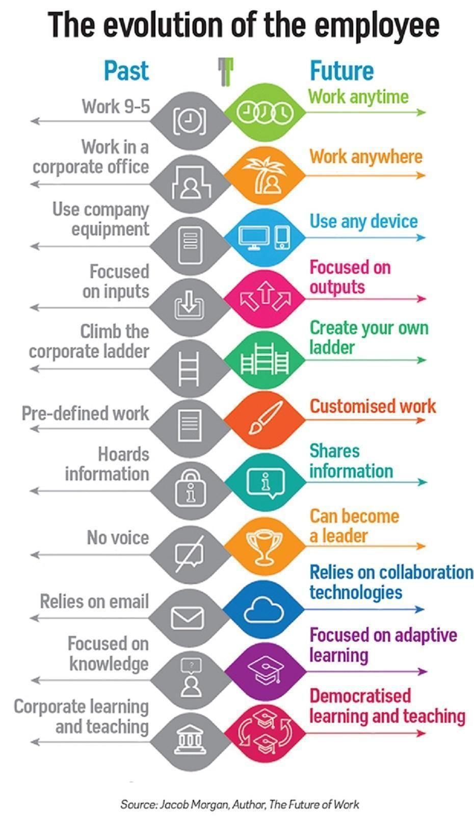 Linkedin change management business management leadership