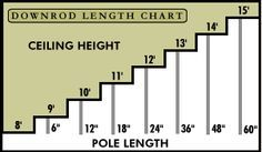 Ceiling fan size guide how to measure and size a fan for any room ceiling fan heigh chart it is best to lower the ceiling fan with high ceilings aloadofball Gallery