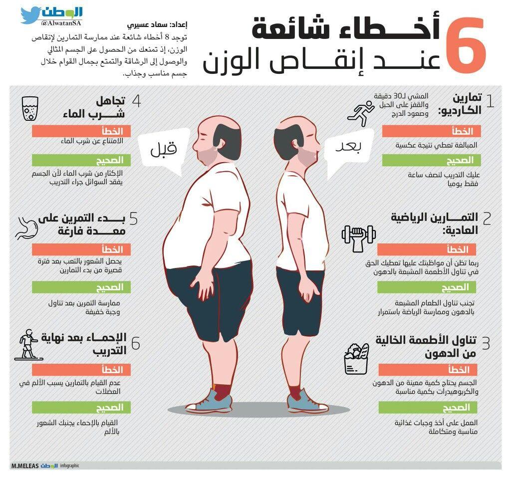 6 أخطاء شائعة عند إنقاص الوزن Health Fitness Nutrition Health Diet Health And Nutrition