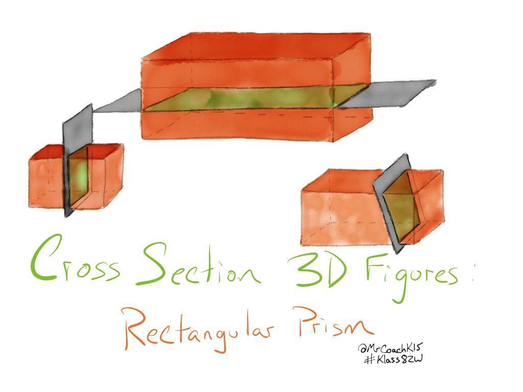Sketchnoting math: cross section 3D figures - rectangular prism   Math  pictures [ 768 x 1024 Pixel ]