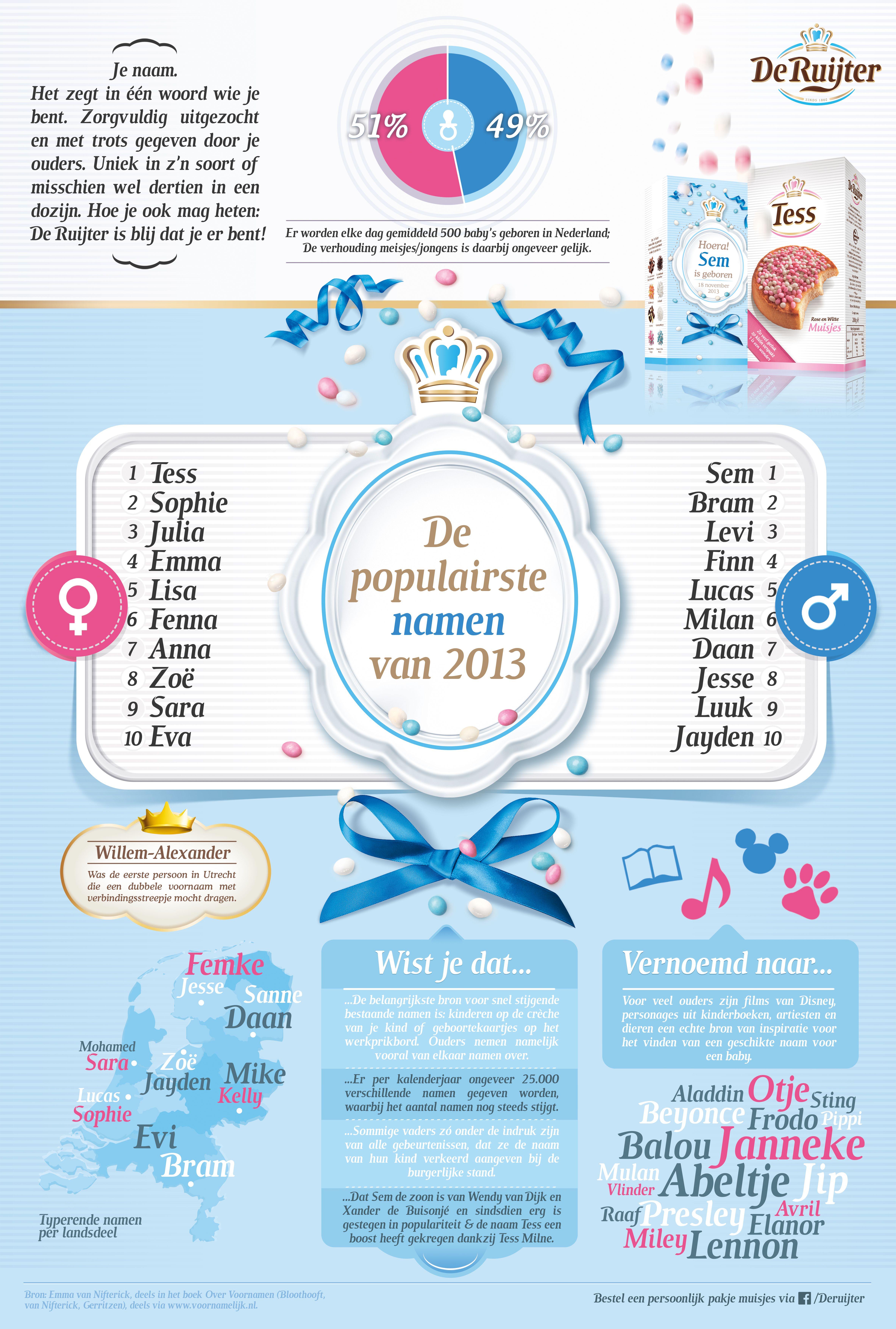 De Ruijter presenteert: de populairste namen van 2013.